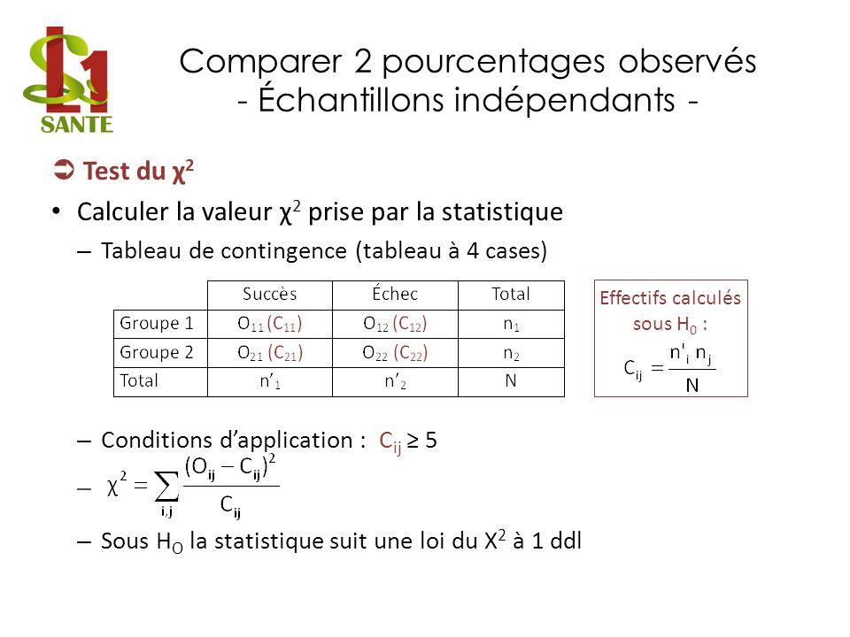 Comparer 2 pourcentages observés - Échantillons indépendants - Test du χ 2 Calculer la valeur χ 2 prise par la statistique – Tableau de contingence (t