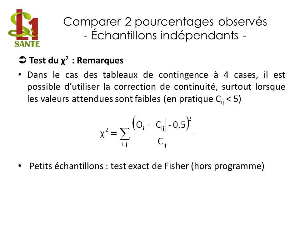 Comparer 2 pourcentages observés - Échantillons indépendants - Test du χ 2 : Remarques Dans le cas des tableaux de contingence à 4 cases, il est possi