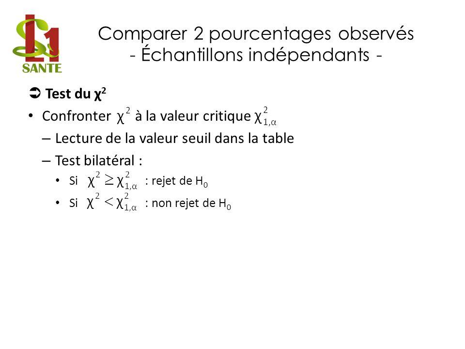 Comparer 2 pourcentages observés - Échantillons indépendants - Test du χ 2 Confronter à la valeur critique – Lecture de la valeur seuil dans la table