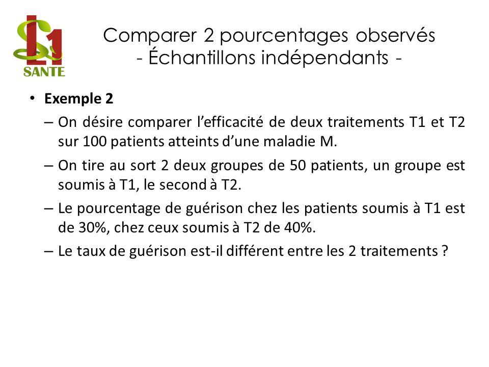 Comparer 2 pourcentages observés - Échantillons indépendants - Exemple 2 – On désire comparer lefficacité de deux traitements T1 et T2 sur 100 patient
