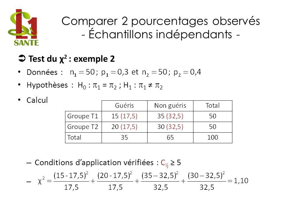 Comparer 2 pourcentages observés - Échantillons indépendants - Test du χ 2 : exemple 2 Données : Hypothèses : H 0 : 1 = 2 ; H 1 : 1 2 Calcul – Conditi