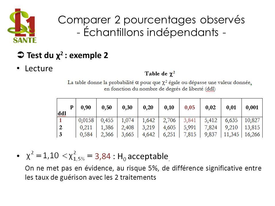 Comparer 2 pourcentages observés - Échantillons indépendants - Test du χ 2 : exemple 2 Lecture 3,84 : H 0 acceptable. On ne met pas en évidence, au ri