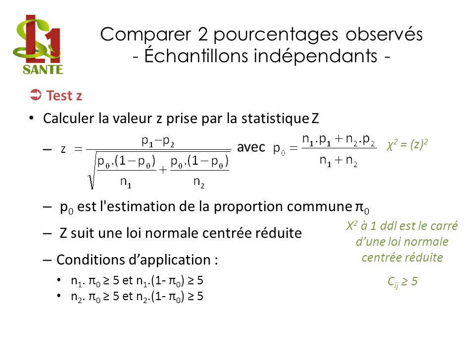 Comparer 2 pourcentages observés - Échantillons indépendants - Test z Calculer la valeur z prise par la statistique Z – – p 0 est l'estimation de la p