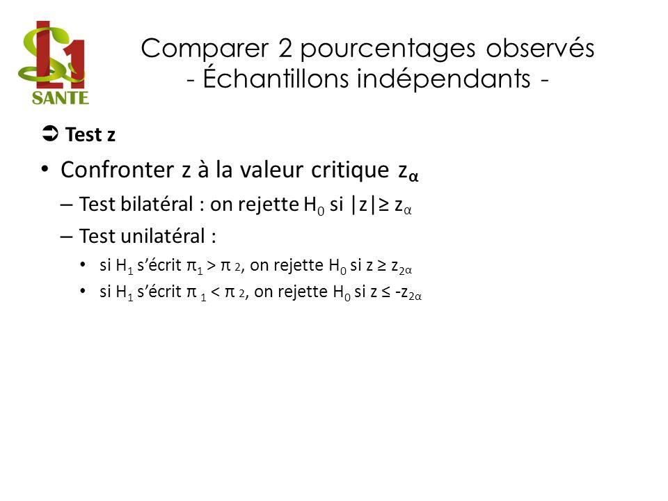 Comparer 2 pourcentages observés - Échantillons indépendants - Test z Confronter z à la valeur critique z α – Test bilatéral : on rejette H 0 si |z| z