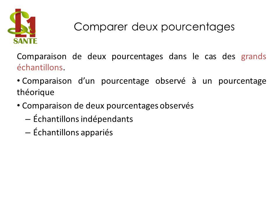 Comparer deux pourcentages Comparaison de deux pourcentages dans le cas des grands échantillons.
