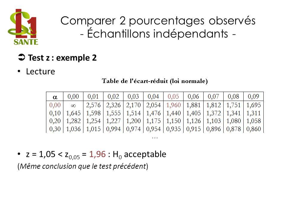Comparer 2 pourcentages observés - Échantillons indépendants - Test z : exemple 2 Lecture z = 1,05 < z 0,05 = 1,96 : H 0 acceptable (Même conclusion q