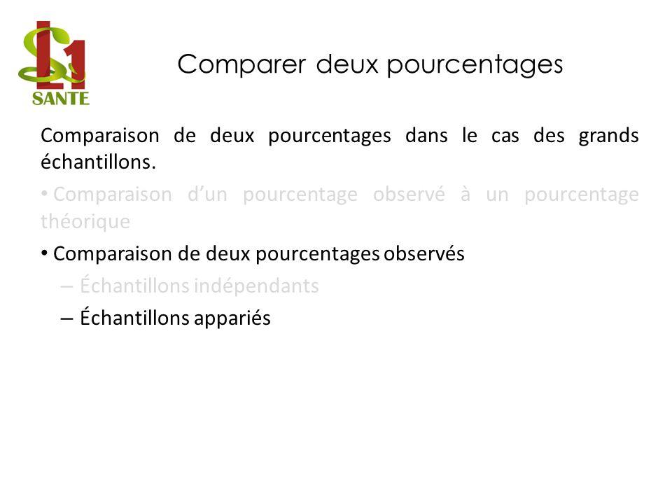 Comparer deux pourcentages Comparaison de deux pourcentages dans le cas des grands échantillons. Comparaison dun pourcentage observé à un pourcentage