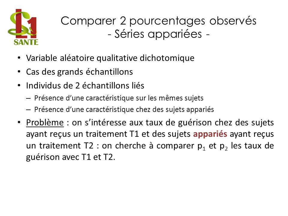 Comparer 2 pourcentages observés - Séries appariées - Variable aléatoire qualitative dichotomique Cas des grands échantillons Individus de 2 échantill