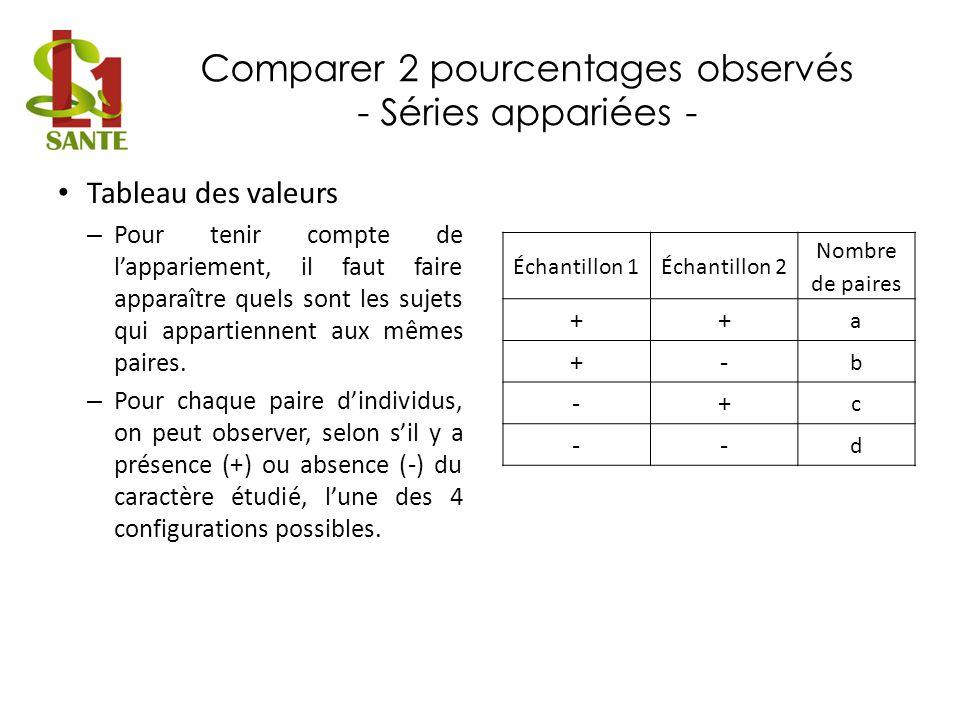 Comparer 2 pourcentages observés - Séries appariées - Tableau des valeurs – Pour tenir compte de lappariement, il faut faire apparaître quels sont les