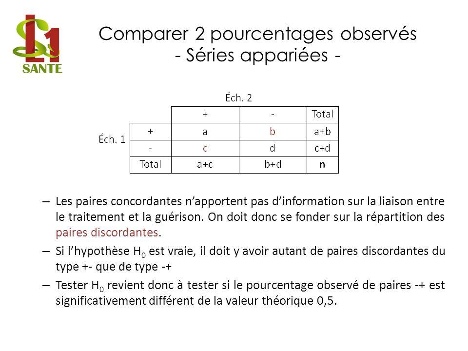 Comparer 2 pourcentages observés - Séries appariées - – Les paires concordantes napportent pas dinformation sur la liaison entre le traitement et la g