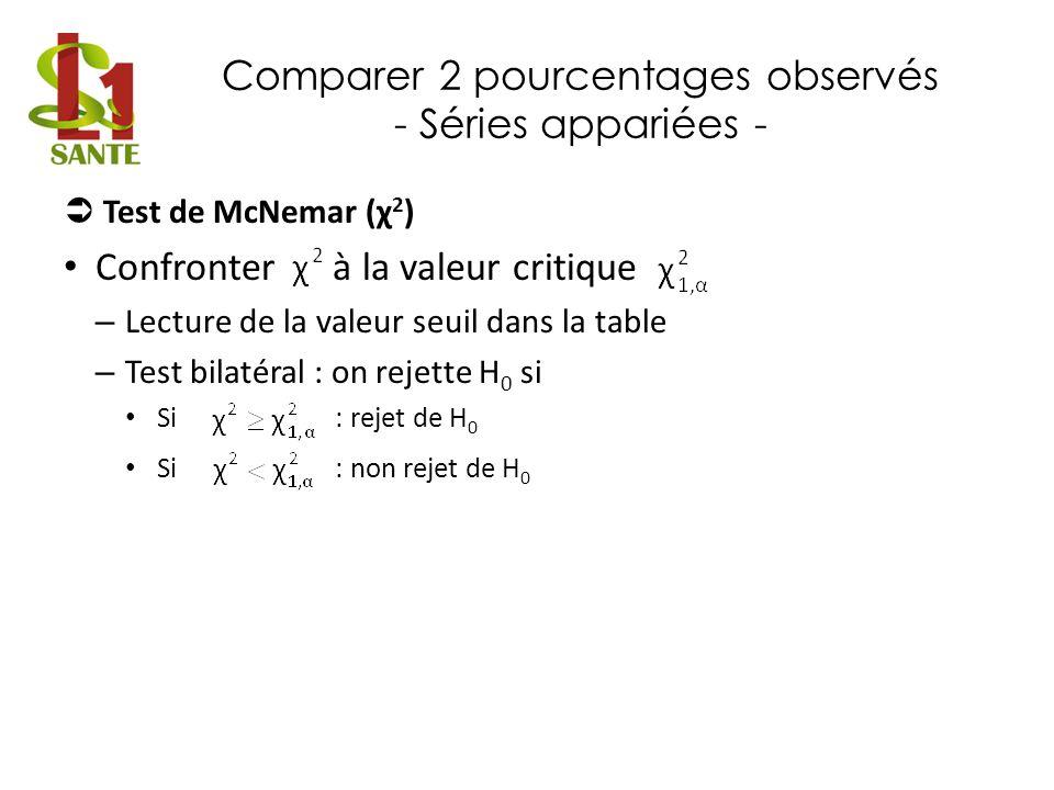 Comparer 2 pourcentages observés - Séries appariées - Test de McNemar (χ 2 ) Confronter à la valeur critique – Lecture de la valeur seuil dans la tabl