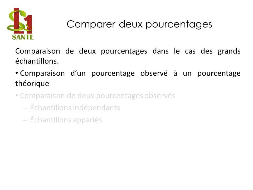 Comparer un pourcentage à une valeur théorique Test z : exemple 1 Données : Hypothèses :H 0 : = 0,07 ; H 1 : 0,07 Calcul – – Conditions dapplication vérifiées : 250 x 0,07 5 et 250 x 0,93 5