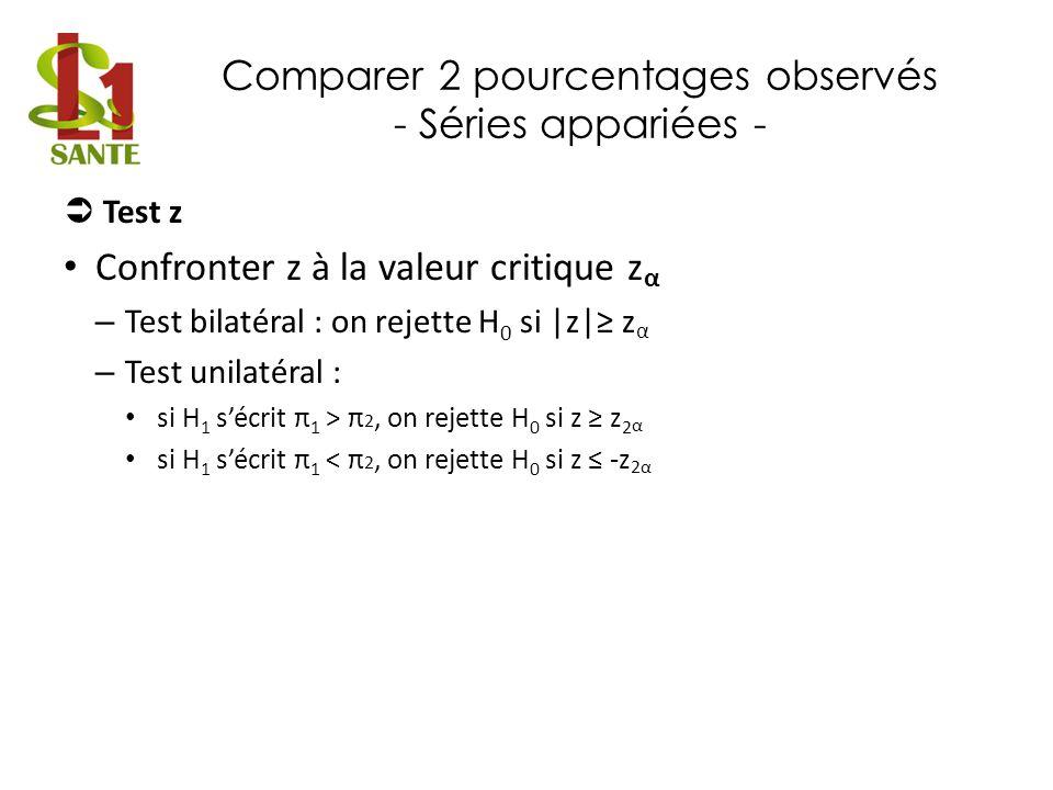 Comparer 2 pourcentages observés - Séries appariées - Test z Confronter z à la valeur critique z α – Test bilatéral : on rejette H 0 si |z| z α – Test