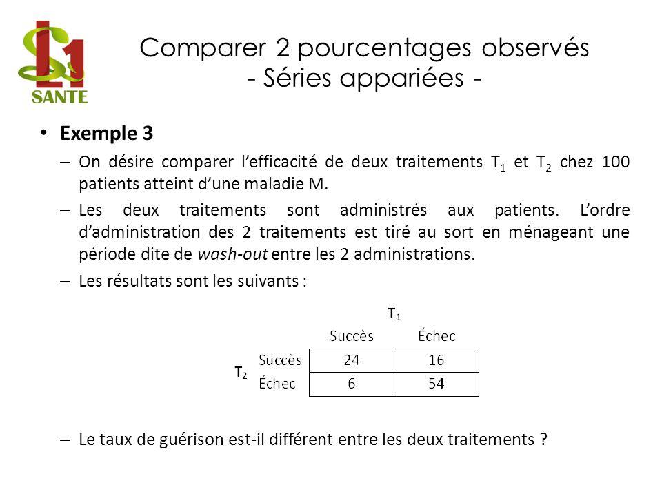 Comparer 2 pourcentages observés - Séries appariées - Exemple 3 – On désire comparer lefficacité de deux traitements T 1 et T 2 chez 100 patients atte