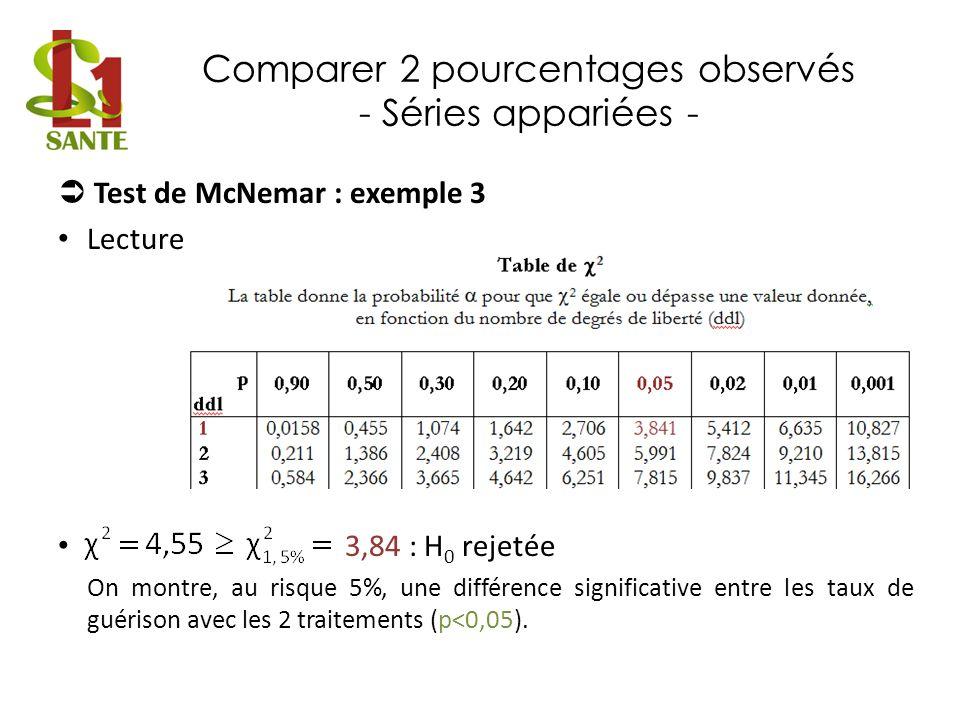 Comparer 2 pourcentages observés - Séries appariées - Test de McNemar : exemple 3 Lecture 3,84 : H 0 rejetée On montre, au risque 5%, une différence s