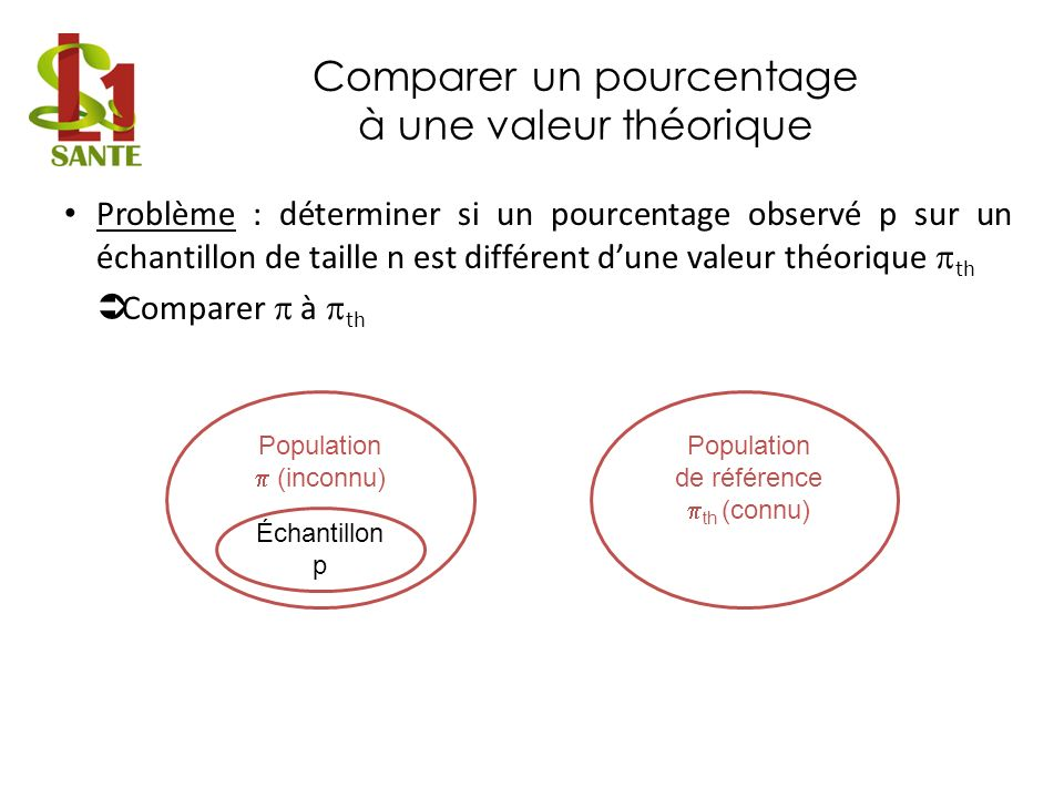 Comparer un pourcentage à une valeur théorique Formuler une hypothèse – Hypothèse nulle H 0 = th où est le pourcentage de la population dont est issu léchantillon – Hypothèses alternatives H 1 Test bilatéral : th Test unilatéral à gauche ou à droite : th