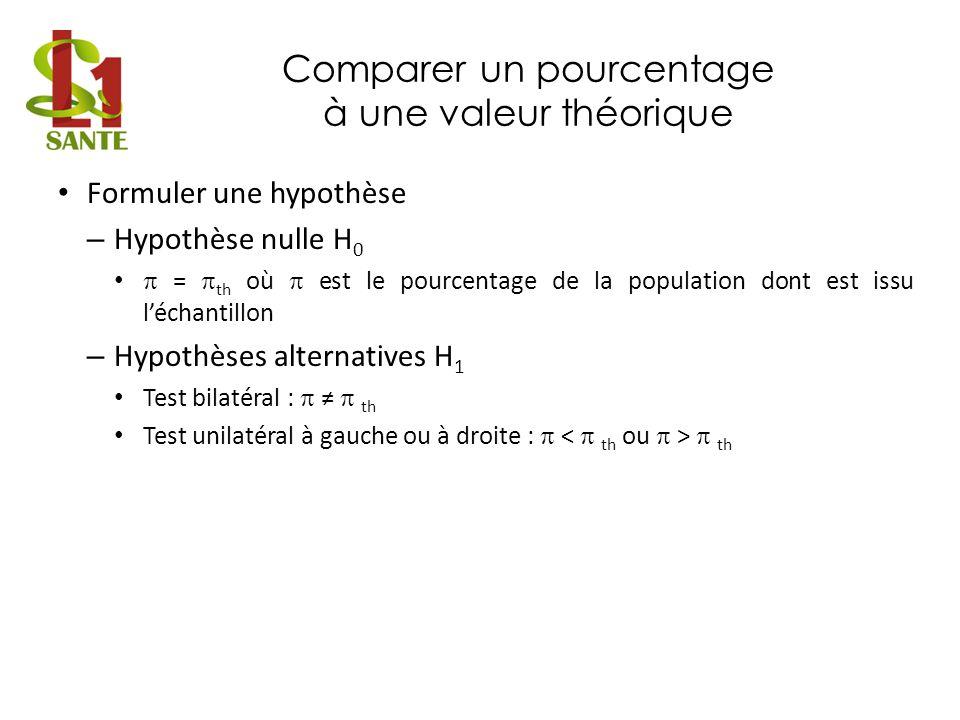Comparer un pourcentage à une valeur théorique Fixer le risque α Choisir la statistique – Test du χ 2 de conformité (loi du X 2 ) – Test z (loi normale) Conditions dapplication : – n.