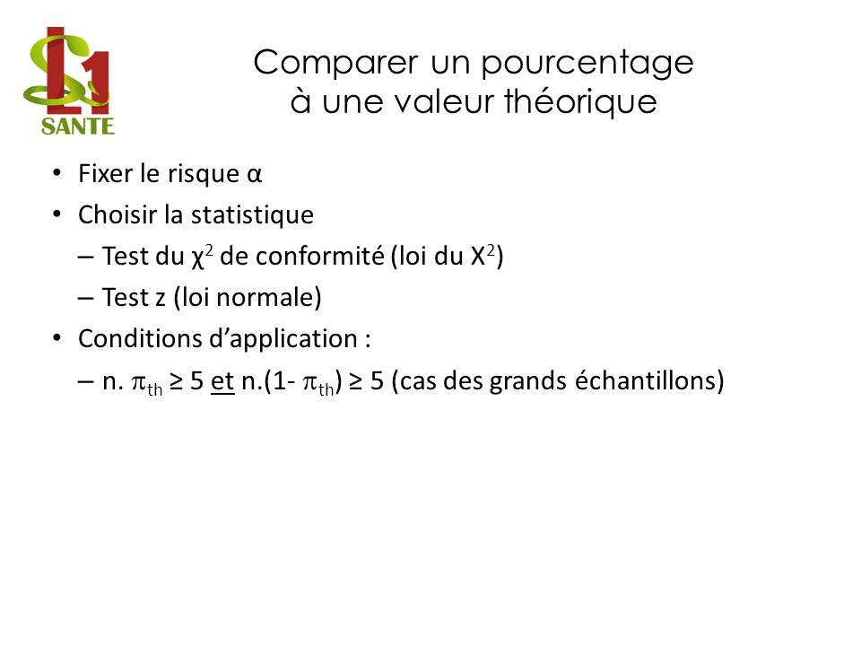 Comparer un pourcentage à une valeur théorique Test du χ 2 de conformité Calculer la valeur χ 2 prise par la statistique du test – Tableau – Conditions dapplication : C 1 5 et C 2 5 – – Sous H 0 la statistique suit une loi du X 2 à 1 ddl Effectifs observésO 1 = n.pO 2 = n.(1-p)n Effectifs calculésC 1 = n.