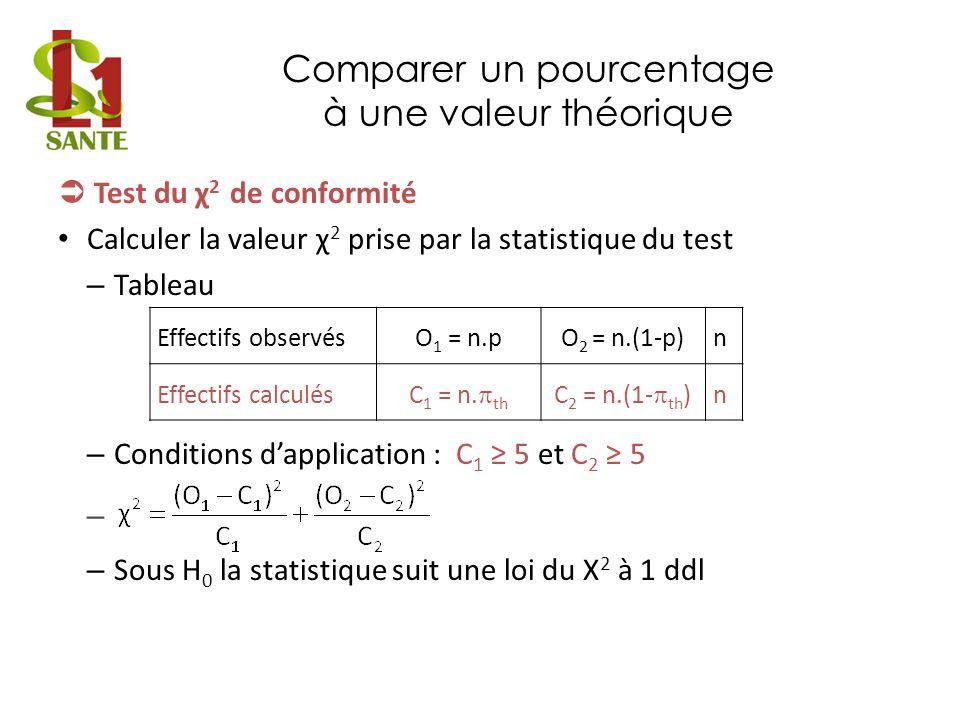 Comparer un pourcentage à une valeur théorique Test du χ 2 de conformité Confronter à la valeur seuil – Lecture de la valeur seuil dans la table de la loi du 2 – Test bilatéral : on rejette H 0 au risque si En pratique, si = 5%, – Si : rejet de H 0 – Si : non rejet de H 0