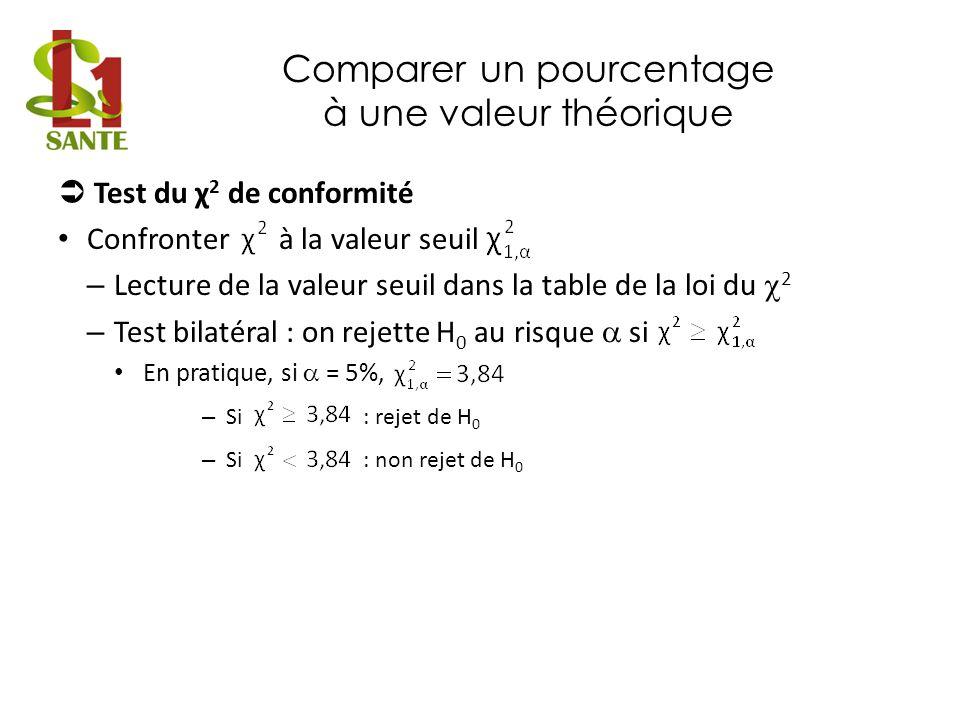 Comparer 2 pourcentages observés - Échantillons indépendants - Fixer le risque α Choisir la statistique : – Test du χ 2 (loi du χ 2 ) – Test z (loi normale) Conditions dapplication : – n 1.