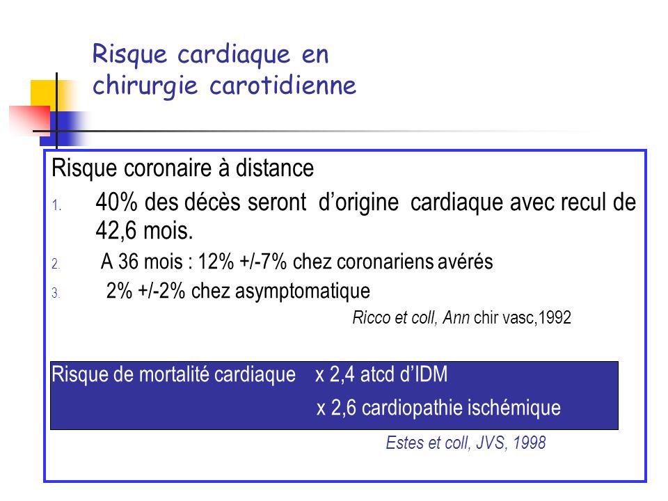 Risque cardiaque en chirurgie carotidienne Risque coronaire à distance 1. 40% des décès seront dorigine cardiaque avec recul de 42,6 mois. 2. A 36 moi