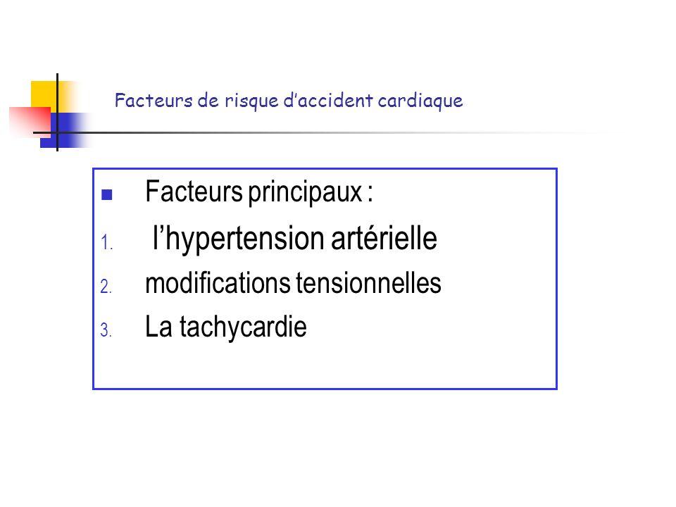 Facteurs de risque daccident cardiaque Facteurs principaux : 1. lhypertension artérielle 2. modifications tensionnelles 3. La tachycardie