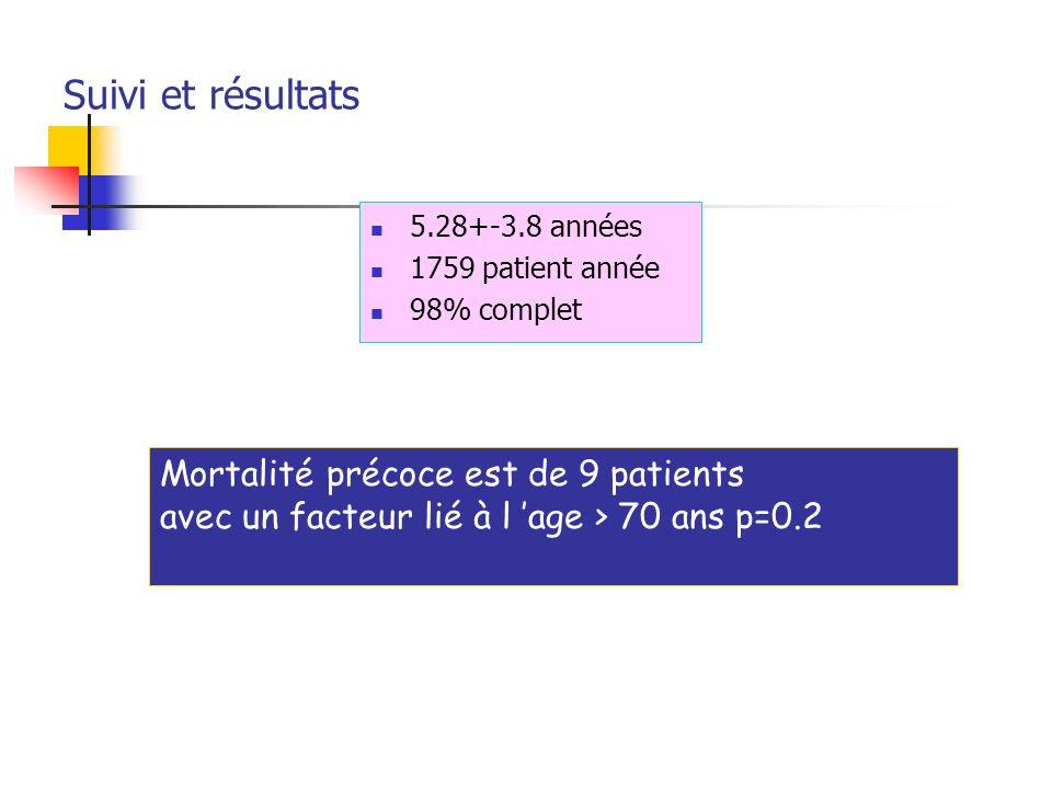 Suivi et résultats 5.28+-3.8 années 1759 patient année 98% complet Mortalité précoce est de 9 patients avec un facteur lié à l age > 70 ans p=0.2