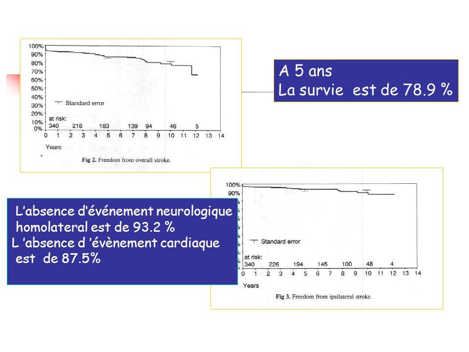A 5 ans La survie est de 78.9 % Labsence dévénement neurologique homolateral est de 93.2 % L absence d évènement cardiaque est de 87.5%