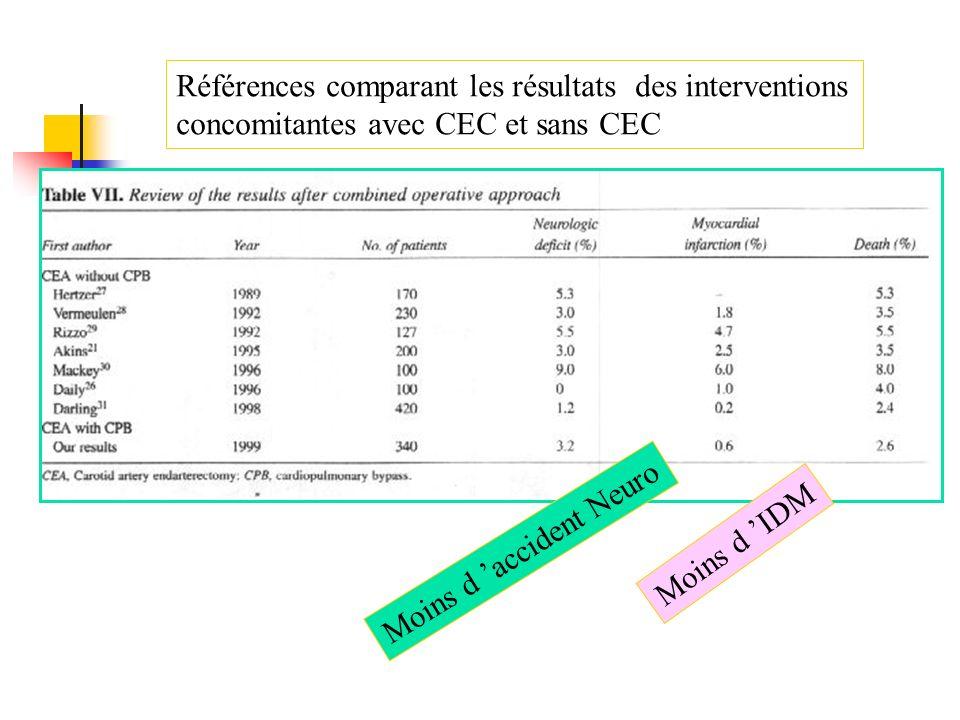 Références comparant les résultats des interventions concomitantes avec CEC et sans CEC Moins d IDM Moins d accident Neuro