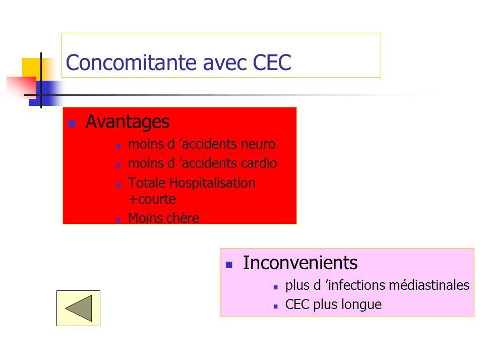 Concomitante avec CEC Avantages moins d accidents neuro moins d accidents cardio Totale Hospitalisation +courte Moins chère Inconvenients plus d infec