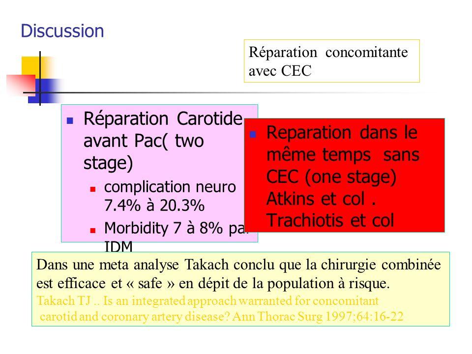 Discussion Réparation Carotide avant Pac( two stage) complication neuro 7.4% à 20.3% Morbidity 7 à 8% par IDM Reparation dans le même temps sans CEC (
