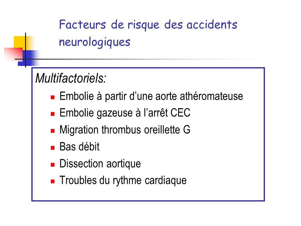 Facteurs de risque des accidents neurologiques Multifactoriels: Embolie à partir dune aorte athéromateuse Embolie gazeuse à larrêt CEC Migration throm