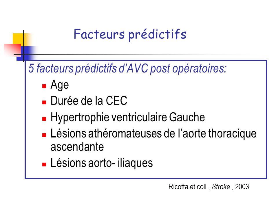 Facteurs prédictifs 5 facteurs prédictifs dAVC post opératoires: Age Durée de la CEC Hypertrophie ventriculaire Gauche Lésions athéromateuses de laort