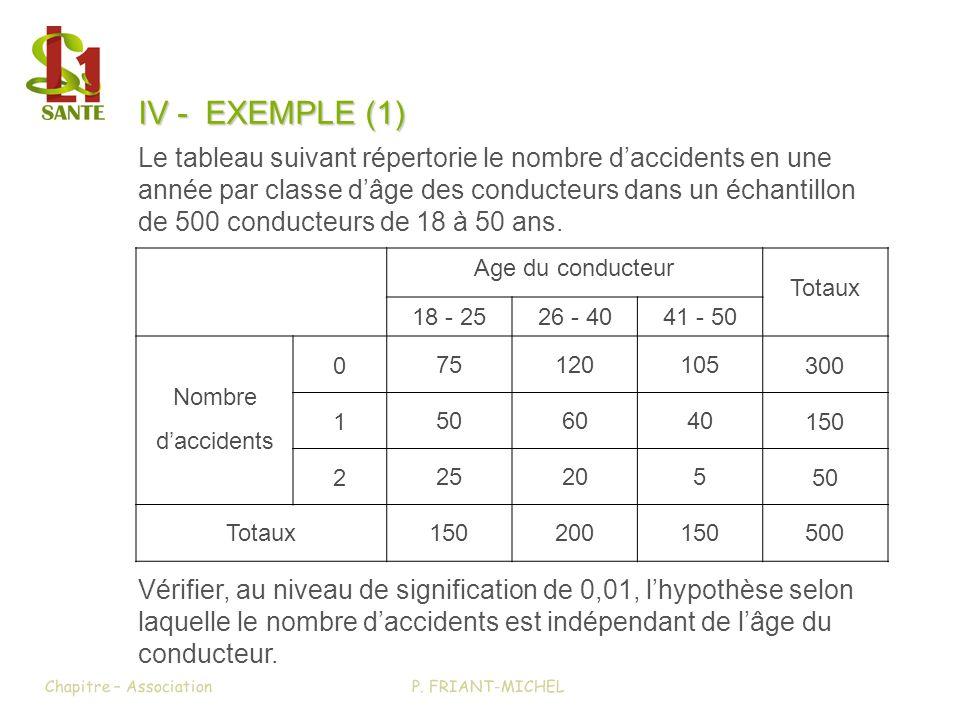 IV - EXEMPLE (1) Le tableau suivant répertorie le nombre daccidents en une année par classe dâge des conducteurs dans un échantillon de 500 conducteur