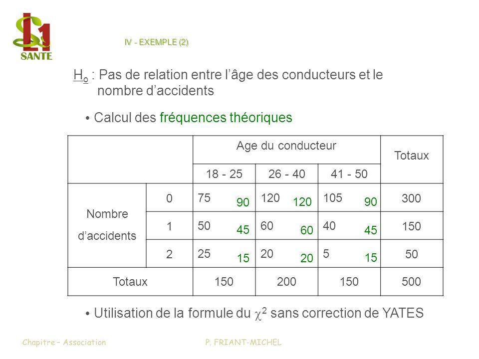 IV - EXEMPLE (2) Chapitre – AssociationP. FRIANT-MICHEL Age du conducteur Totaux 18 - 2526 - 4041 - 50 Nombre daccidents 0 75120105 300 1 506040 150 2