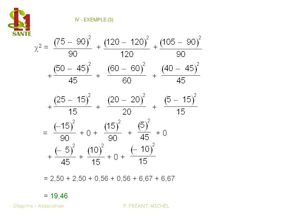 IV - EXEMPLE (3) 2 =++ =+ 0 +++ 0 Chapitre – AssociationP. FRIANT-MICHEL ++++++ ++++++ +++ 0 + = 2,50 + 2,50 + 0,56 + 0,56 + 6,67 + 6,67 = 19,46