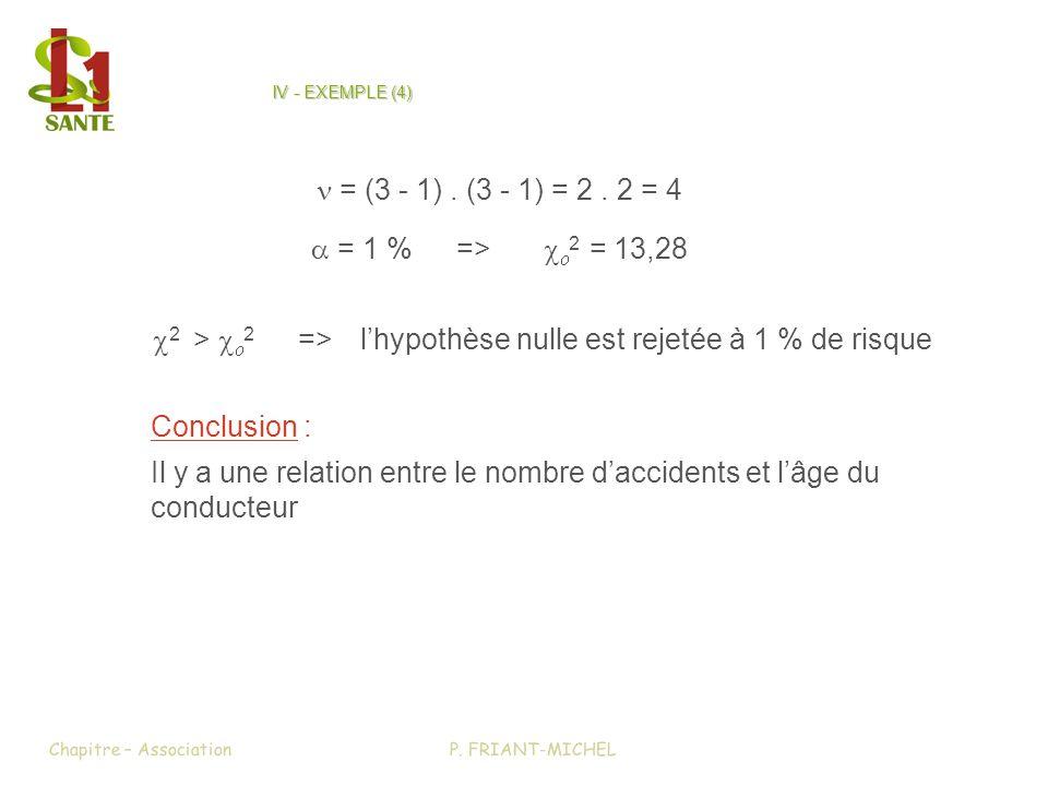 IV - EXEMPLE (4) 2 > 2 =>lhypothèse nulle est rejetée à 1 % de risque Conclusion : Il y a une relation entre le nombre daccidents et lâge du conducteu