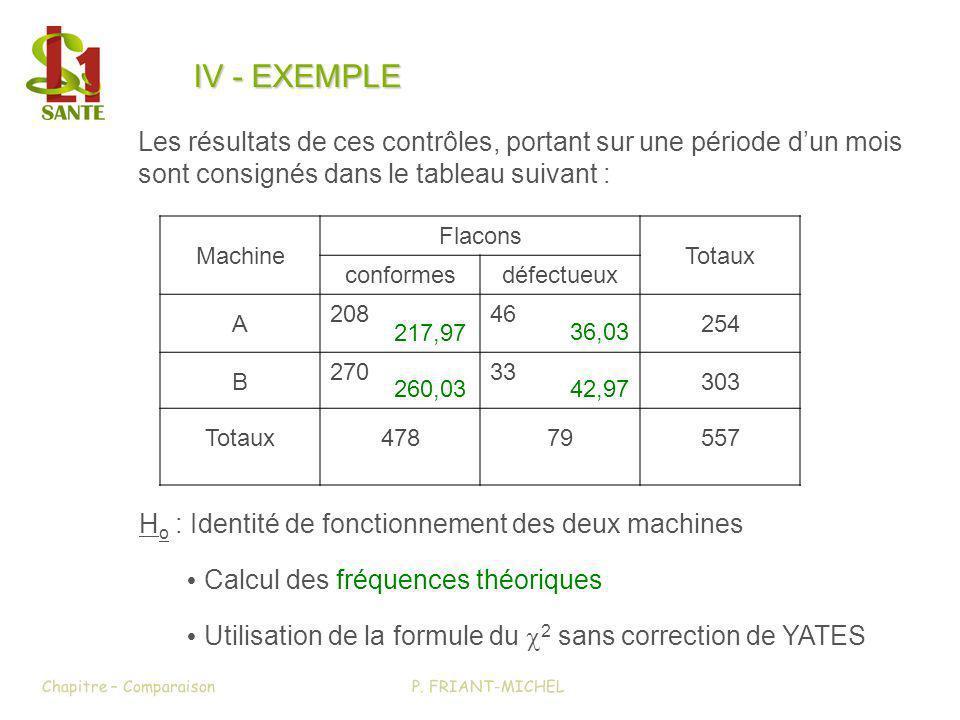 H o : Identité de fonctionnement des deux machines Calcul des fréquences théoriques Utilisation de la formule du 2 sans correction de YATES P. FRIANT-
