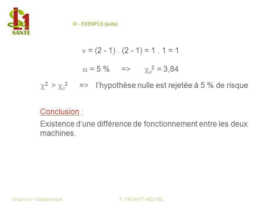 Conclusion : Existence dune différence de fonctionnement entre les deux machines. P. FRIANT-MICHELChapitre – Comparaison IV - EXEMPLE (suite) = (2 - 1