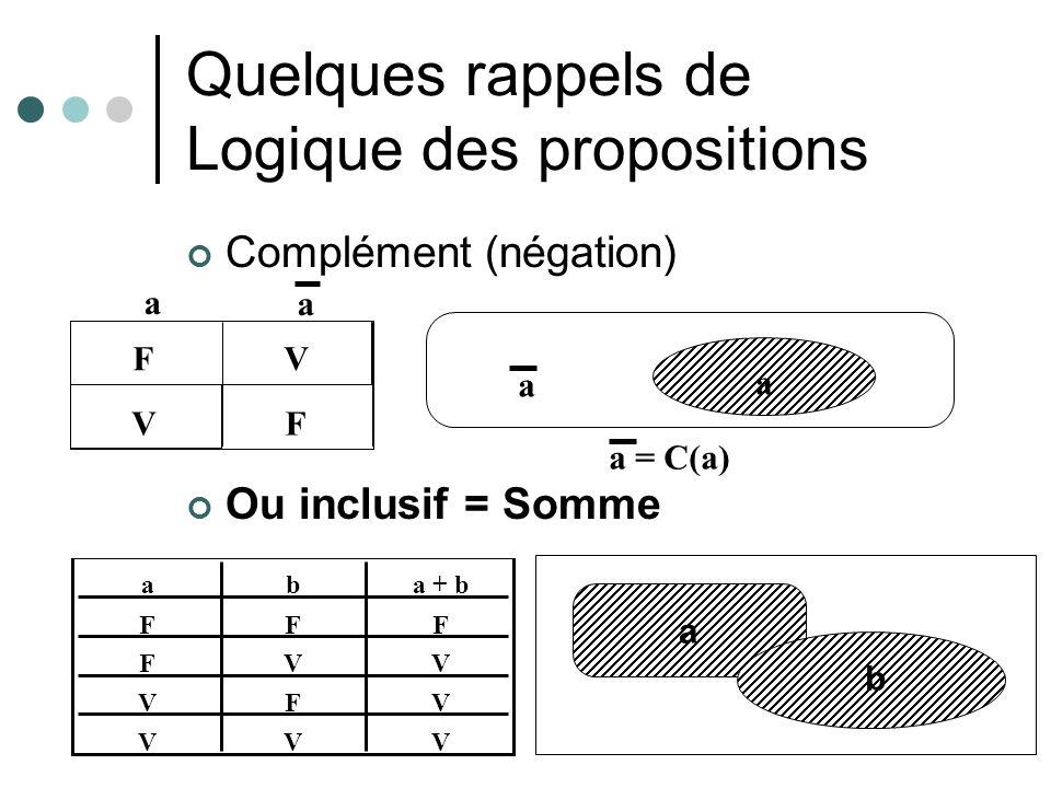 Quelques rappels de Logique des propositions Complément (négation) Ou inclusif = Somme V FV F a a a a a = C(a) F F V V aba + b F V F V F V V V a b