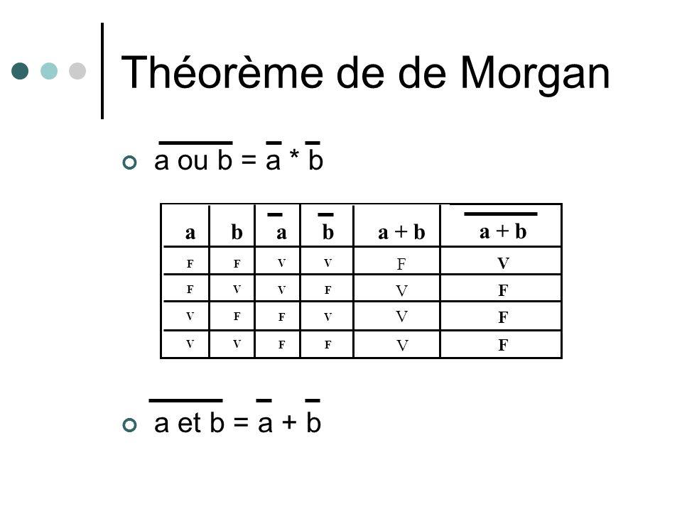 Théorème de de Morgan a ou b = a * b a et b = a + b F F V V aba + b F V F V F V V V V V F F ab V F V F V F F F