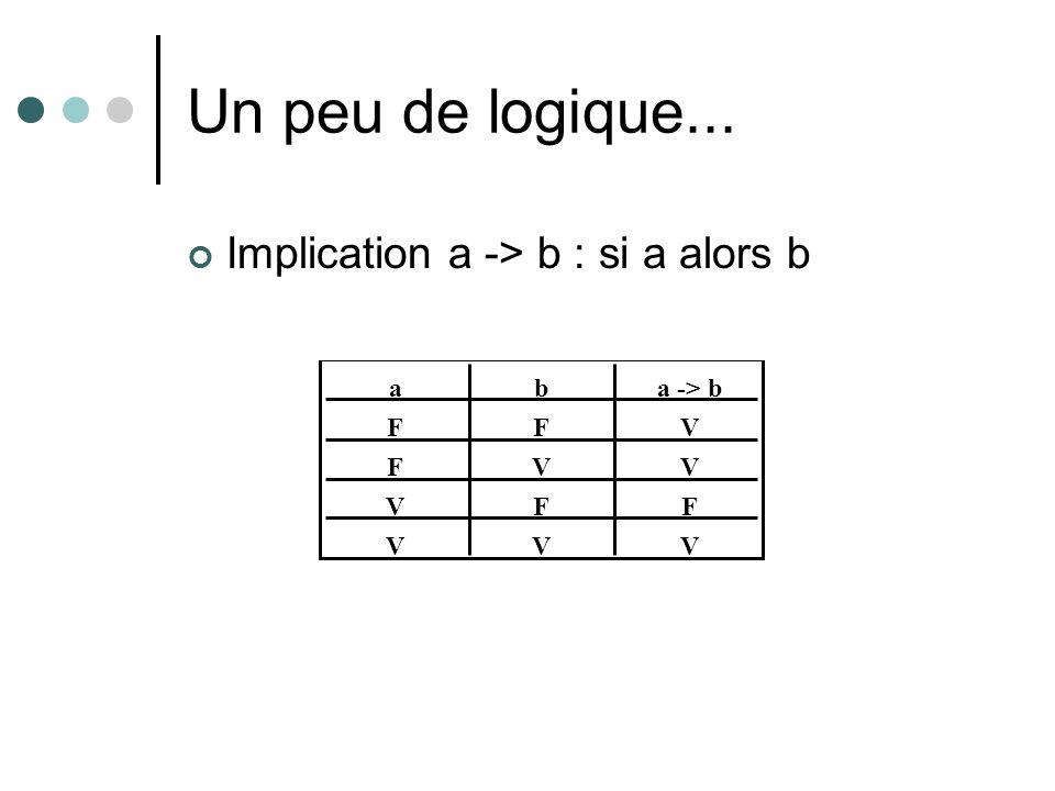 Un peu de logique... Implication a -> b : si a alors b F F V V aba -> b F V F V V V F V