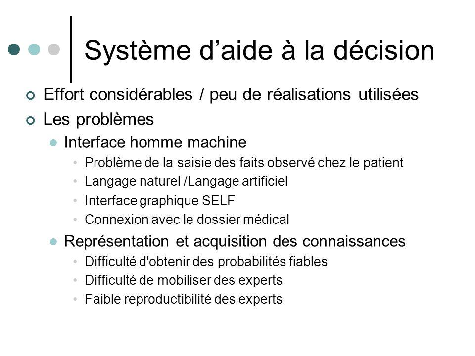 Système daide à la décision Effort considérables / peu de réalisations utilisées Les problèmes Interface homme machine Problème de la saisie des faits