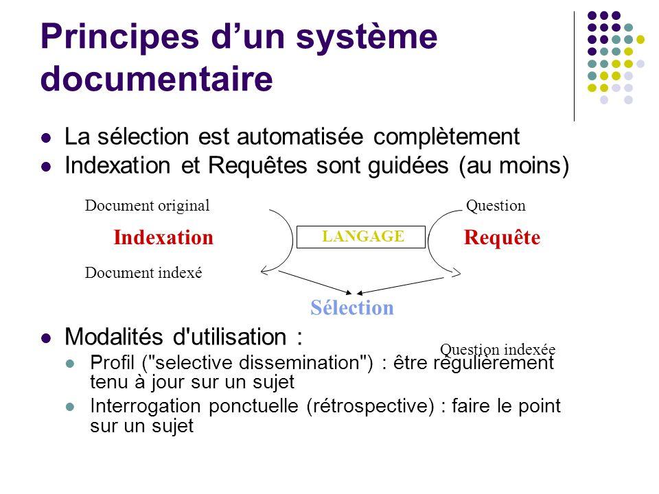 Principes dun système documentaire La sélection est automatisée complètement Indexation et Requêtes sont guidées (au moins) Modalités d'utilisation :
