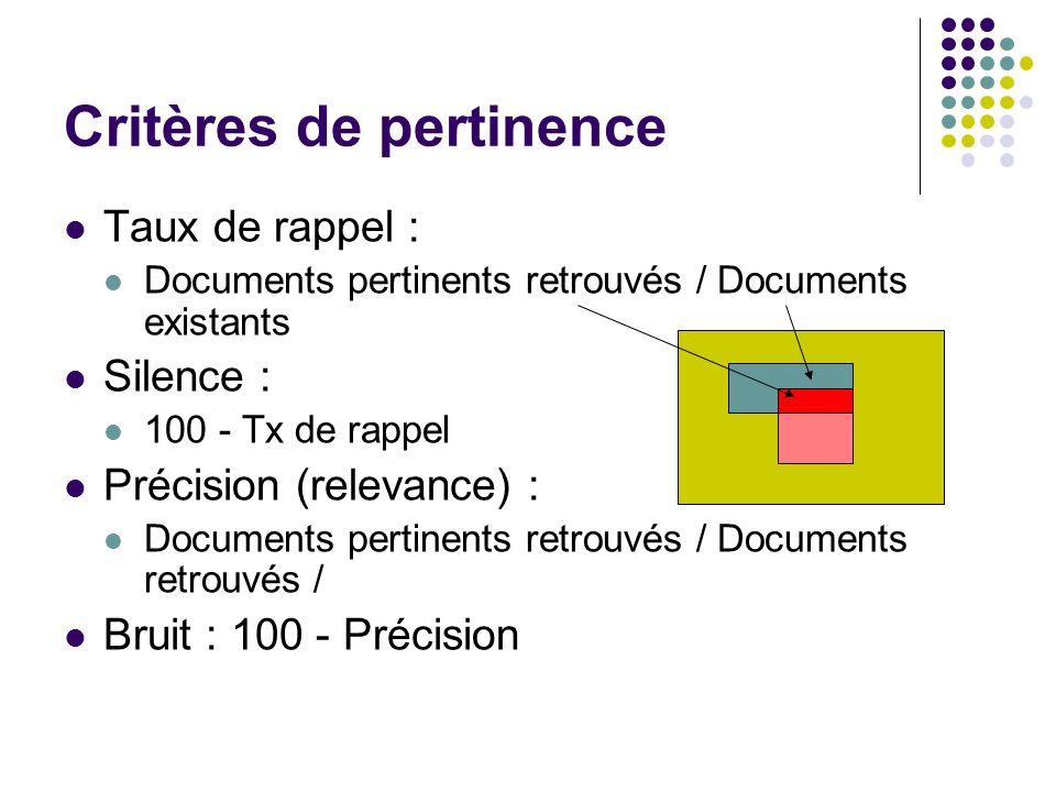 Critères de pertinence Taux de rappel : Documents pertinents retrouvés / Documents existants Silence : 100 - Tx de rappel Précision (relevance) : Docu
