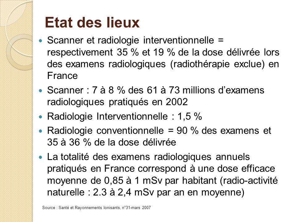 Etat des lieux Scanner et radiologie interventionnelle = respectivement 35 % et 19 % de la dose délivrée lors des examens radiologiques (radiothérapie