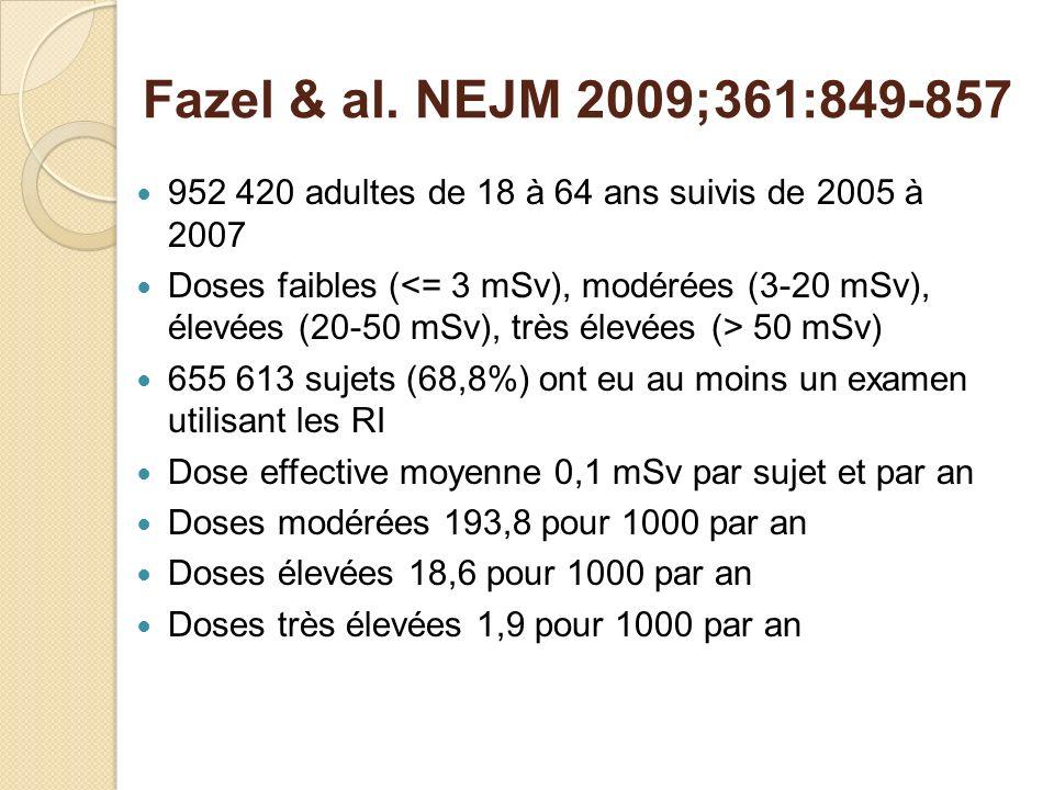 Fazel & al. NEJM 2009;361:849-857 952 420 adultes de 18 à 64 ans suivis de 2005 à 2007 Doses faibles ( 50 mSv) 655 613 sujets (68,8%) ont eu au moins