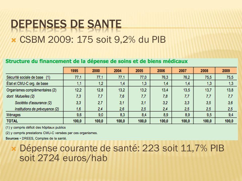 CSBM 2009: 175 soit 9,2% du PIB Dépense courante de santé: 223 soit 11,7% PIB soit 2724 euros/hab