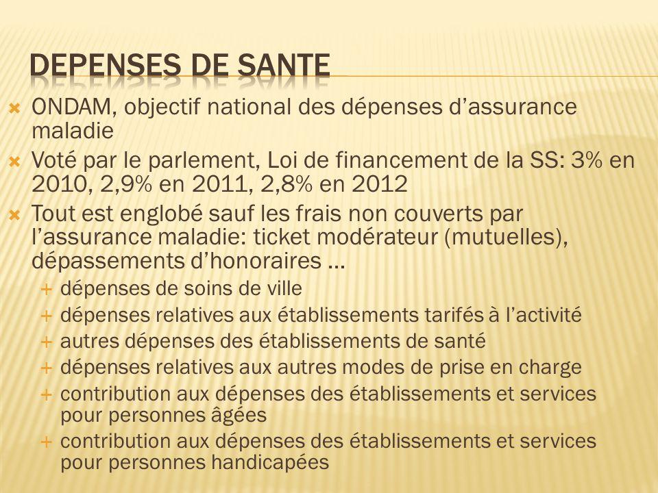 ONDAM, objectif national des dépenses dassurance maladie Voté par le parlement, Loi de financement de la SS: 3% en 2010, 2,9% en 2011, 2,8% en 2012 To