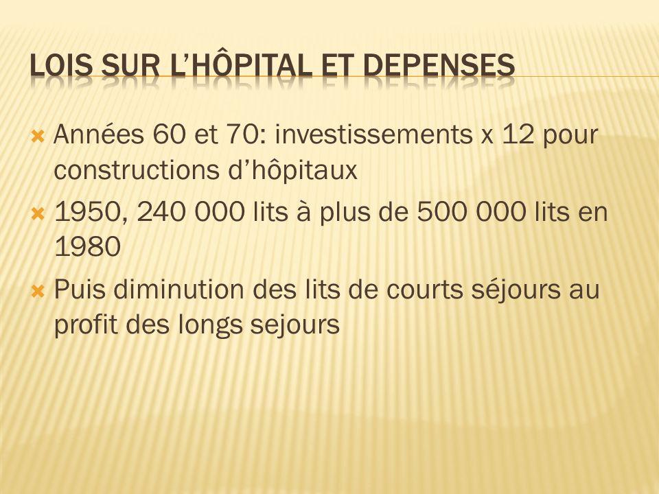 Années 60 et 70: investissements x 12 pour constructions dhôpitaux 1950, 240 000 lits à plus de 500 000 lits en 1980 Puis diminution des lits de court